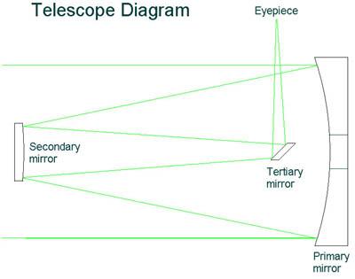 Telescope Parts Diagram Figure 2 Telescope Diagram